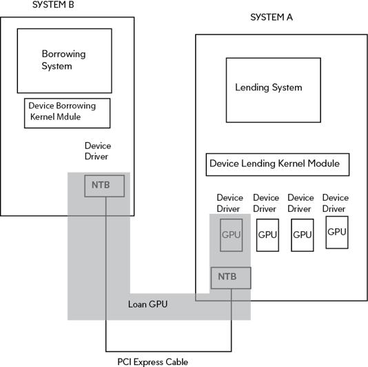 PCI Express Device Lending