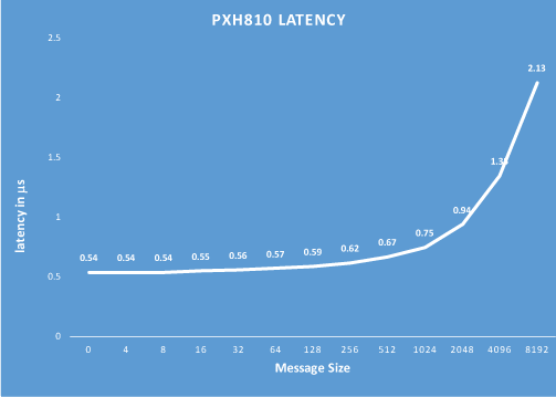 PXH810 PCIe NTB Latency